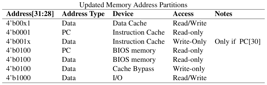 Memory Address Partitions